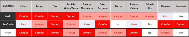 Tabla comparativa entre covid, gripe y resfriado